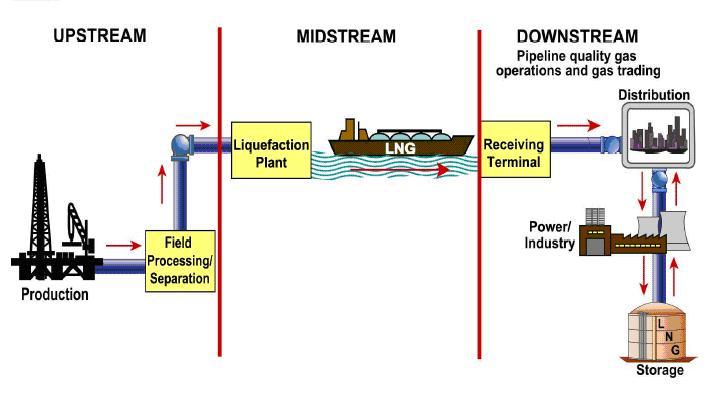 LNG_Process Chart