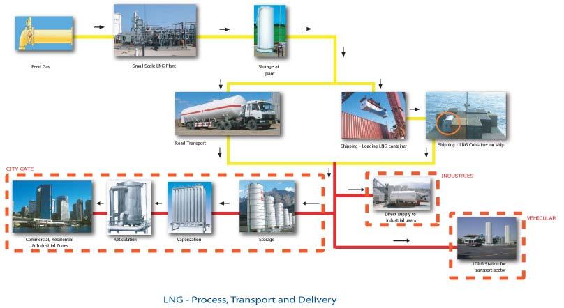 LNG_Transpo System
